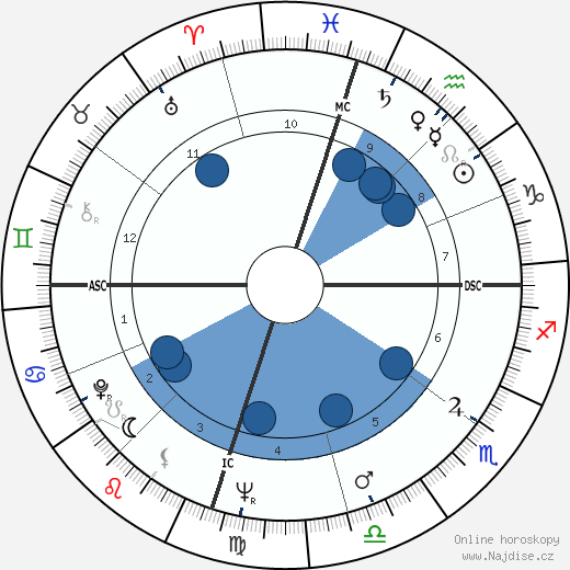Charlie Waller wikipedie, horoscope, astrology, instagram