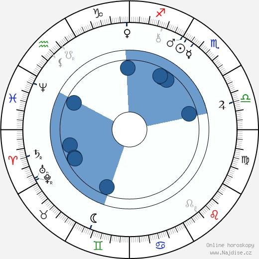 Charlotta Garrigue Masaryková wikipedie, horoscope, astrology, instagram