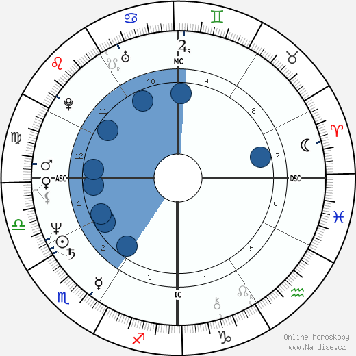 Charlotte Caffey wikipedie, horoscope, astrology, instagram