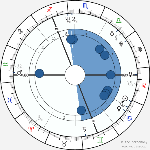 Charlotte Gainsbourg wikipedie, horoscope, astrology, instagram