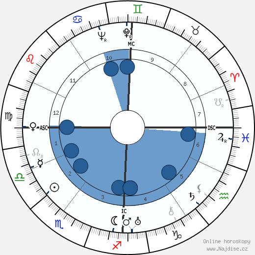 Charlotte Perriand wikipedie, horoscope, astrology, instagram