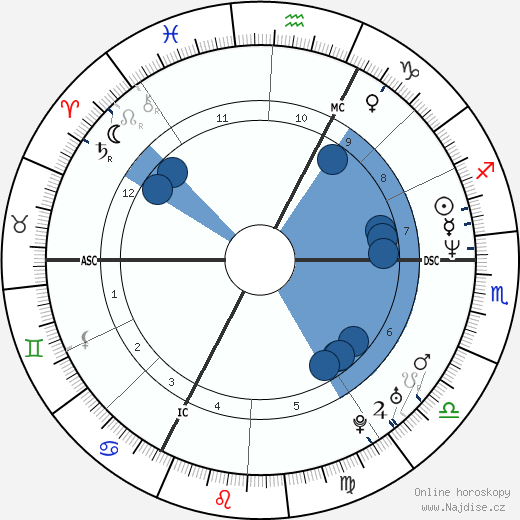 Charlotte Valandrey wikipedie, horoscope, astrology, instagram