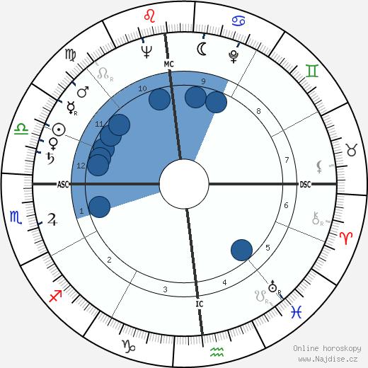 Charlton Heston wikipedie, horoscope, astrology, instagram