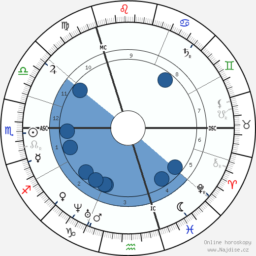 Charubel wikipedie, horoscope, astrology, instagram