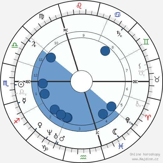 Charubel wikipedie, horoscope, astrology, instagram