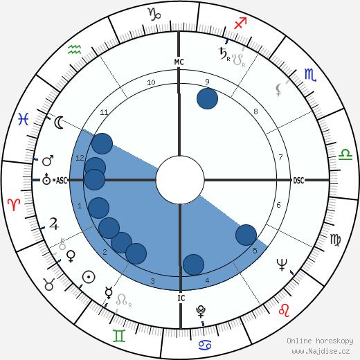 Che Guevara wikipedie, horoscope, astrology, instagram