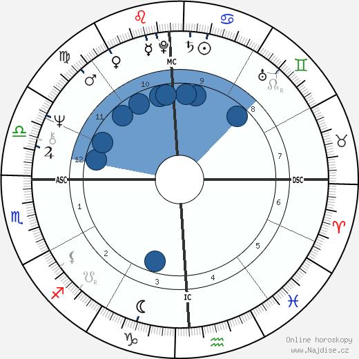 Cheech Marin wikipedie, horoscope, astrology, instagram