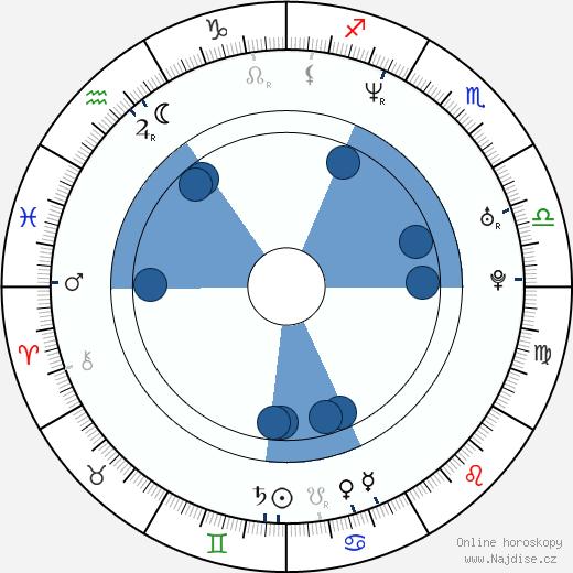 Chelah Horsdal wikipedie, horoscope, astrology, instagram