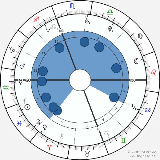 Chelsea Handler wikipedie, horoscope, astrology, instagram