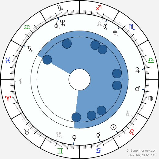 Cher Lloyd wikipedie, horoscope, astrology, instagram
