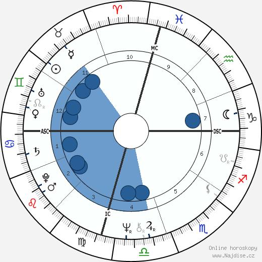 Cher wikipedie, horoscope, astrology, instagram