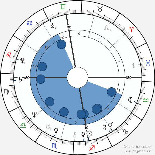 Cheryl Kernot wikipedie, horoscope, astrology, instagram