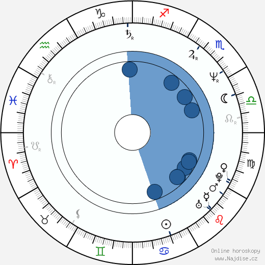 Chester E. Tripp III wikipedie, horoscope, astrology, instagram