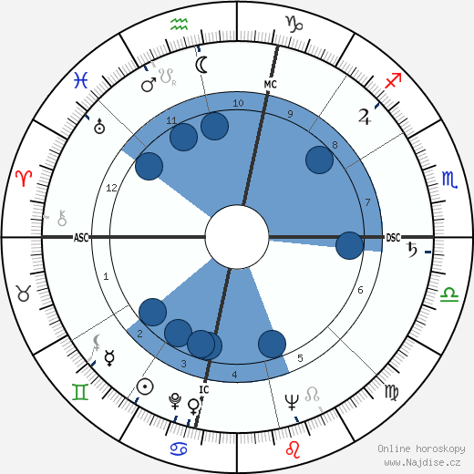 Chet Atkins wikipedie, horoscope, astrology, instagram