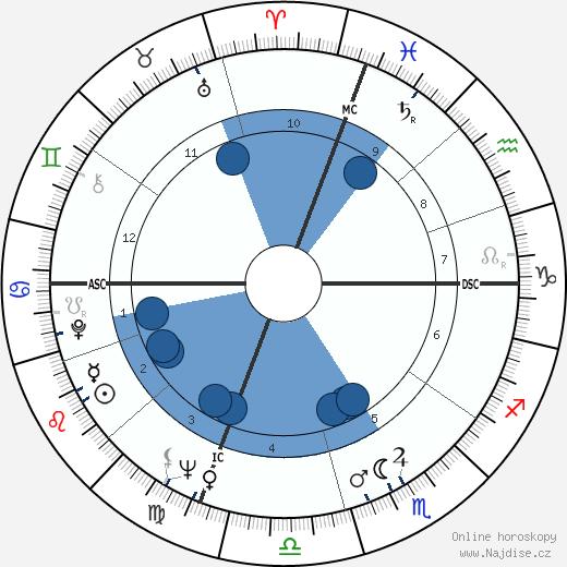 Chet Forte wikipedie, horoscope, astrology, instagram