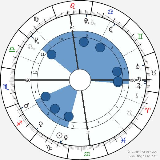 Chet Jastremski wikipedie, horoscope, astrology, instagram