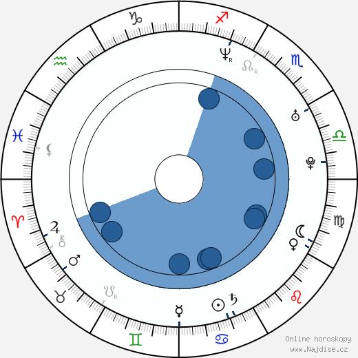 Cheyenne Jackson wikipedie, horoscope, astrology, instagram