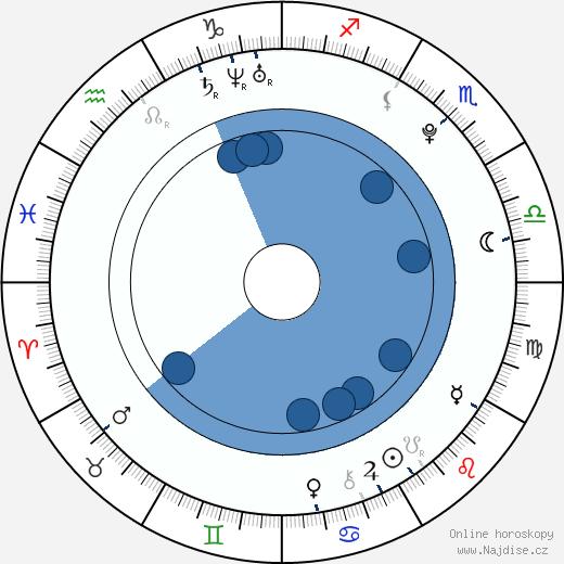 Cheyenne Kimball wikipedie, horoscope, astrology, instagram
