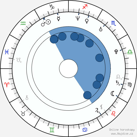 Chiara Grilli wikipedie, horoscope, astrology, instagram