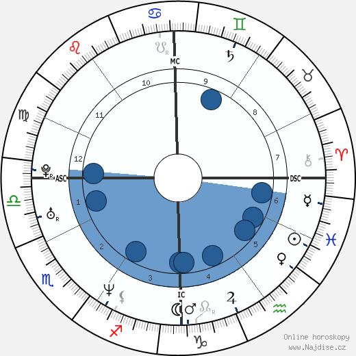 Chiara Iezzi wikipedie, horoscope, astrology, instagram
