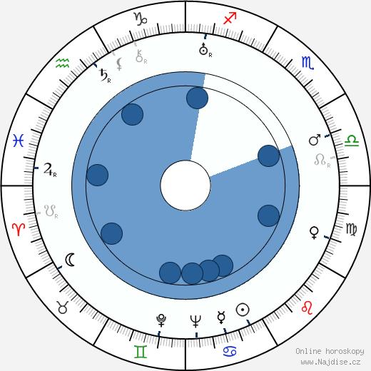 Chill Wills wikipedie, horoscope, astrology, instagram