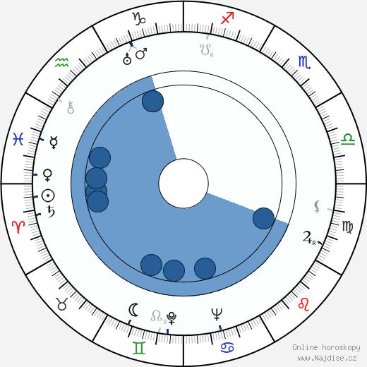 Chips Rafferty wikipedie, horoscope, astrology, instagram