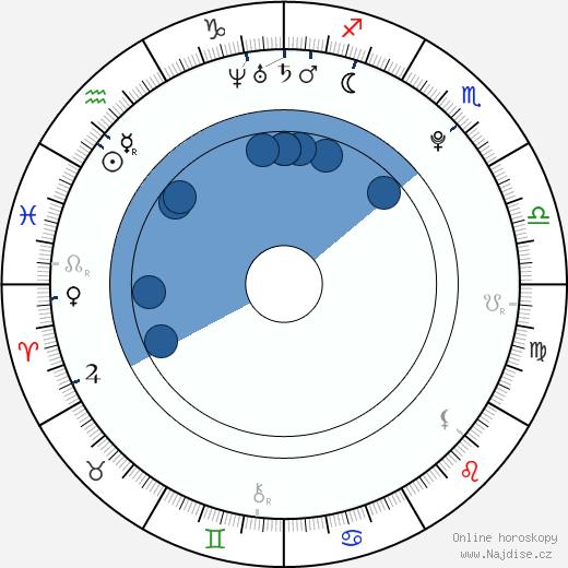 Chiyo Ōsaki wikipedie, horoscope, astrology, instagram