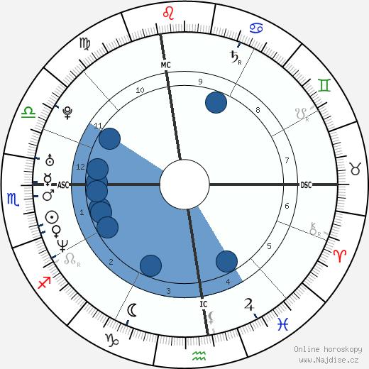 Chloë Sevigny wikipedie, horoscope, astrology, instagram