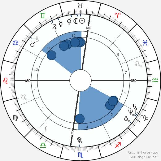 Chris Brown wikipedie, horoscope, astrology, instagram
