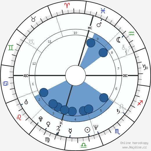 Chris Carter wikipedie, horoscope, astrology, instagram