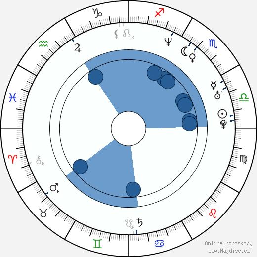 Chris Cottam wikipedie, horoscope, astrology, instagram