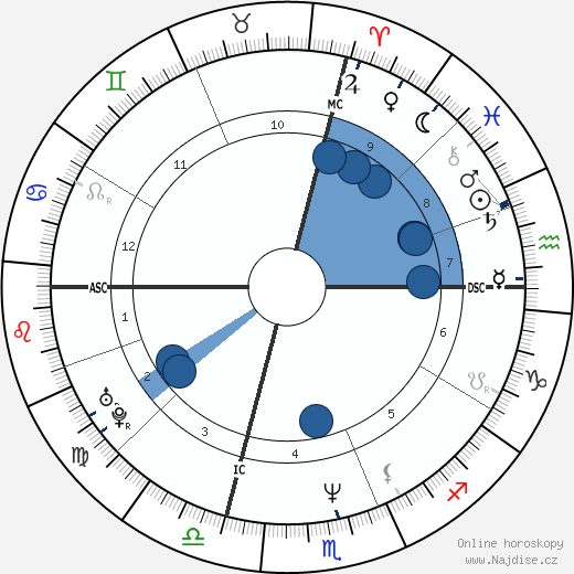 Chris Farley wikipedie, horoscope, astrology, instagram