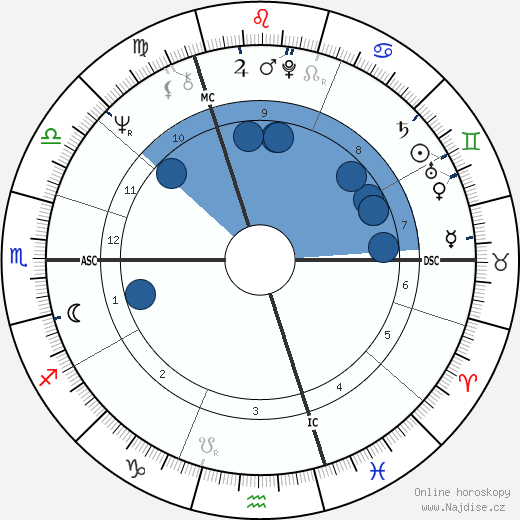 Chris Finnegan wikipedie, horoscope, astrology, instagram