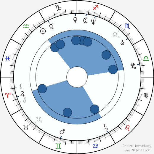 Chris Gauthier wikipedie, horoscope, astrology, instagram