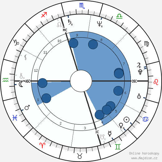 Chris Isaak wikipedie, horoscope, astrology, instagram