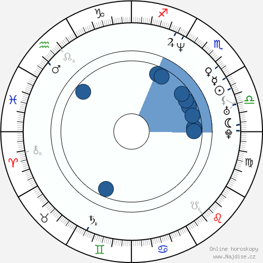 Chris Kirkpatrick wikipedie, horoscope, astrology, instagram