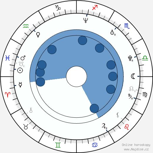 Chris Klein wikipedie, horoscope, astrology, instagram