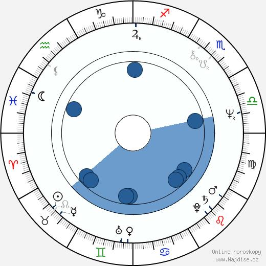 Chris Mulkey wikipedie, horoscope, astrology, instagram