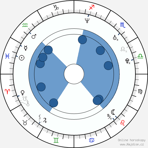 Chris Muto wikipedie, horoscope, astrology, instagram