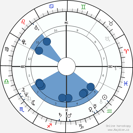 Chris Nilan wikipedie, horoscope, astrology, instagram