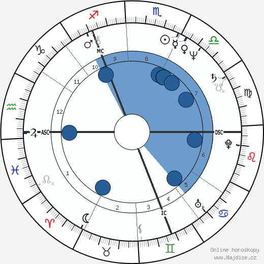 Chris Norman wikipedie, horoscope, astrology, instagram