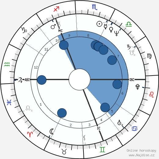 Chris Norman wikipedie, horoscope, astrology, instagram