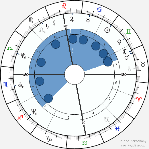 Chris Pratt wikipedie, horoscope, astrology, instagram