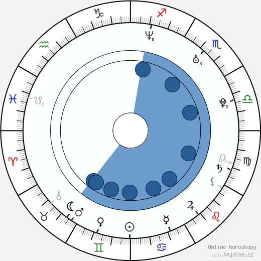 Chris Pratt wikipedie, horoscope, astrology, instagram