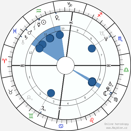 Chris Rock wikipedie, horoscope, astrology, instagram