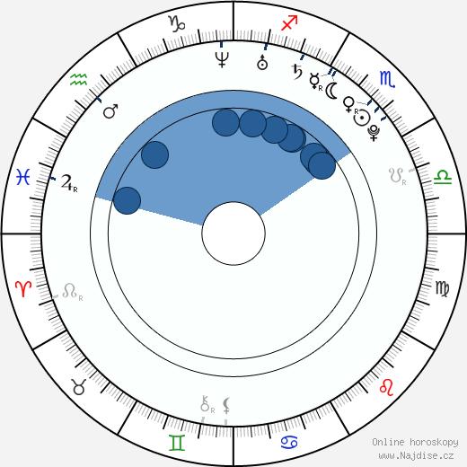 Chris Shimojima wikipedie, horoscope, astrology, instagram