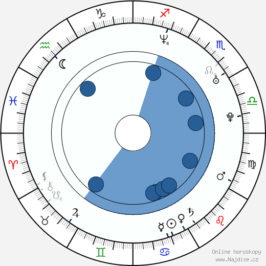 Chris Solari wikipedie, horoscope, astrology, instagram