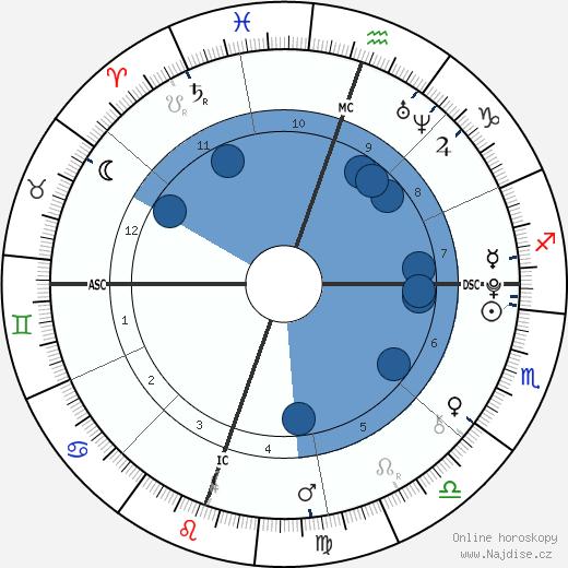 Christian Beadles wikipedie, horoscope, astrology, instagram