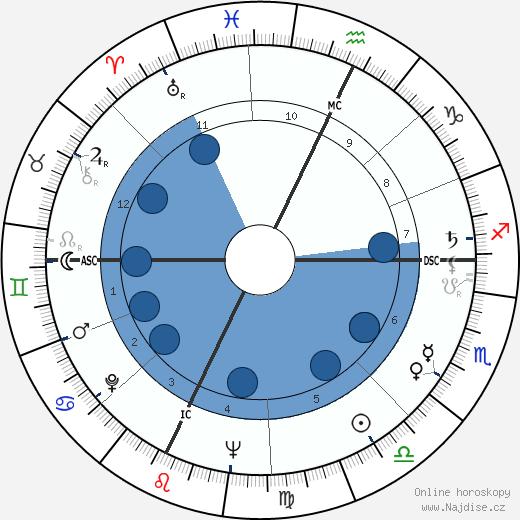 Christian d'Oriola wikipedie, horoscope, astrology, instagram