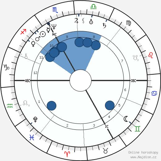 Christian Doppler wikipedie, horoscope, astrology, instagram
